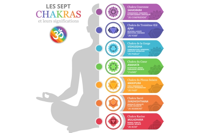 7-chakras-signification-6419